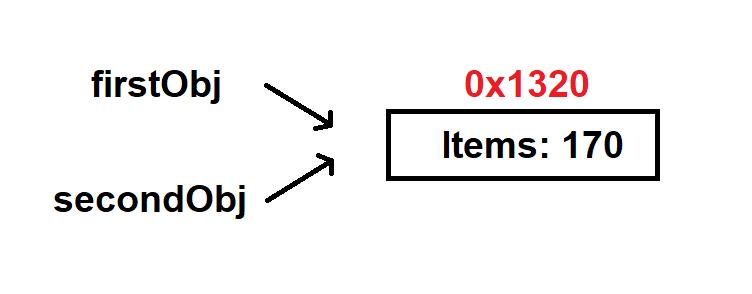 ניתן לראות ששני האובייקטים מצביעים לאותה כתובת בזיכרון (0x1320).