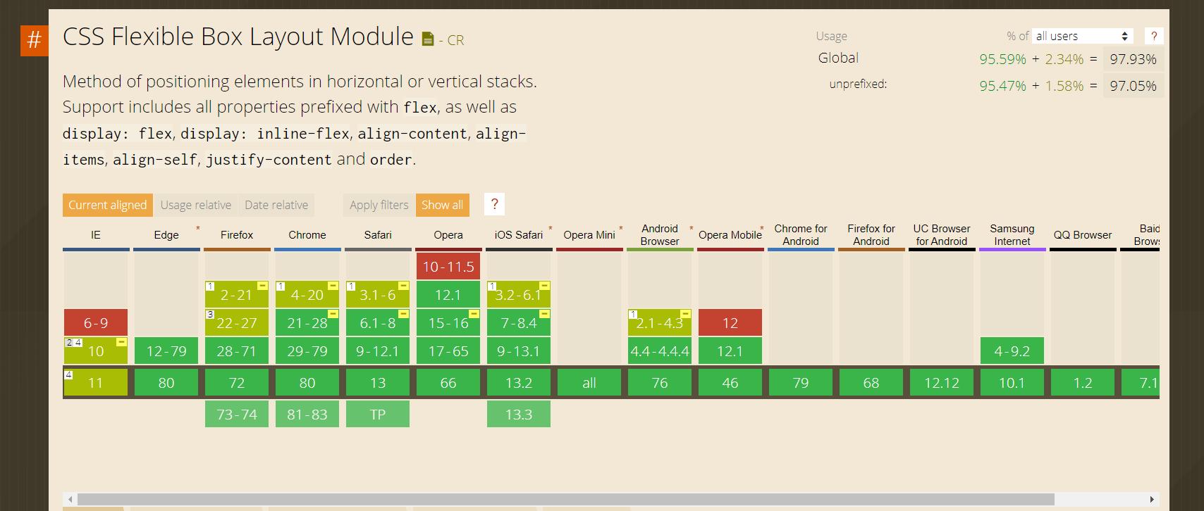 טבלה שמציגה אילו דפדפנים ובאילו גרסאות flexbox נתמך.